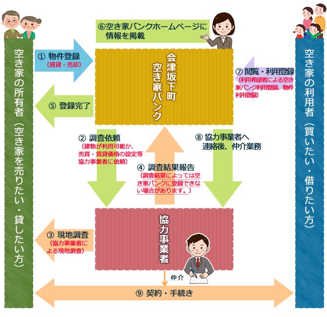 空き家バンクの仕組イメージ図